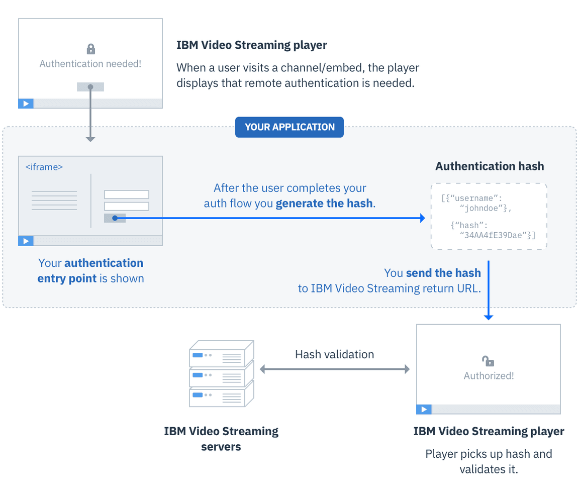 Viewer Authentication Flow
